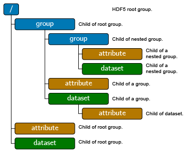 hdf5_example-01